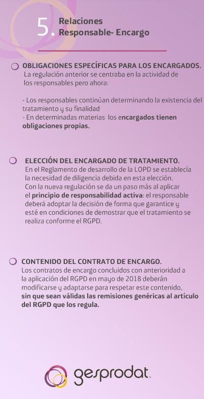 Ficha 5 relaciones responsable encargado