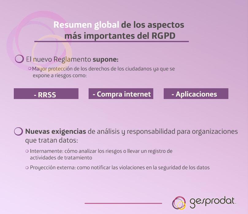 Ficha 25 resumen global de los aspectos más importantes del RGPD